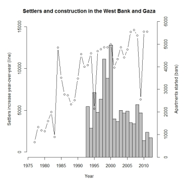 west-bank-and-gaza-settlement